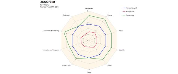 SDT chart1_575x240